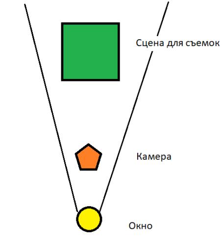 Схема освещения для видео