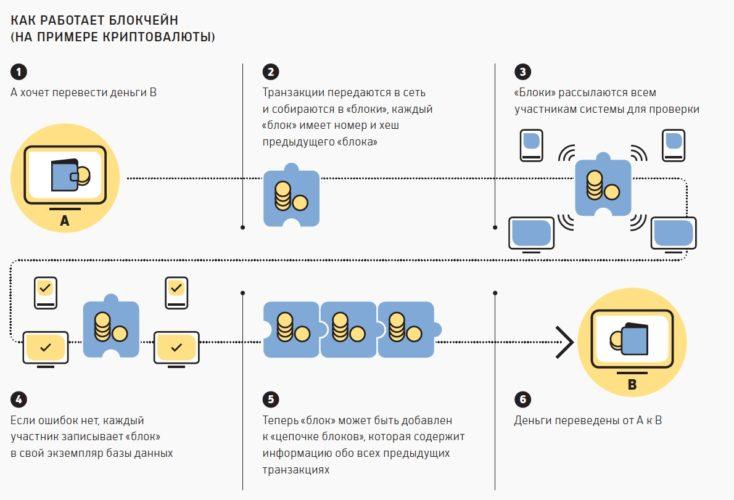 Как работает блокчейн схема