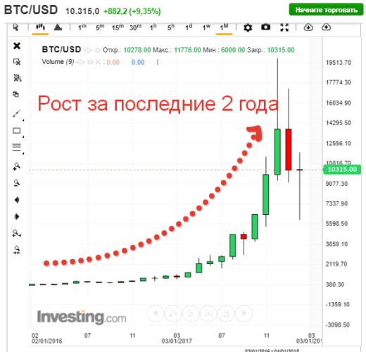 График роста биткоин.