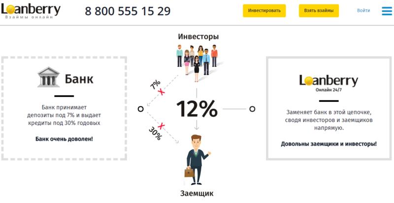 loanberry.ru