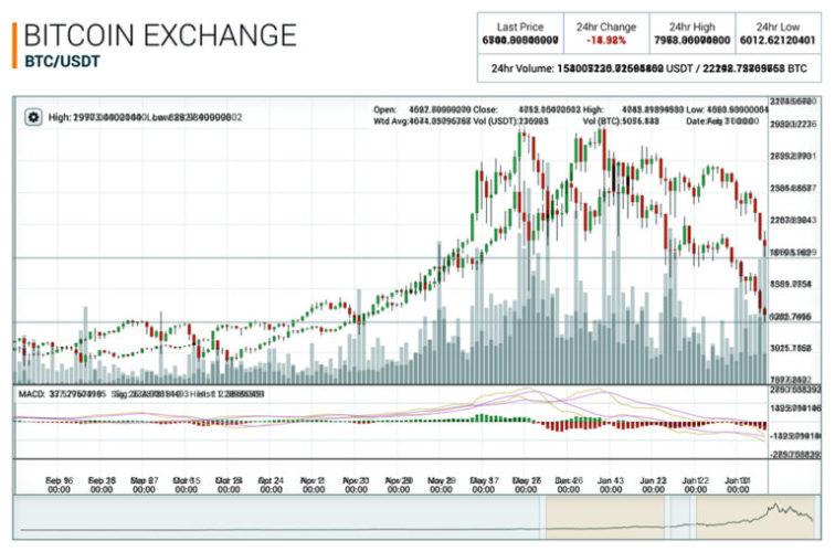 Колебания курса BTC