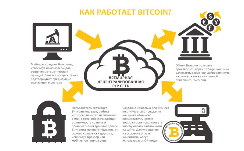 Система биткоинов и принцип работы.