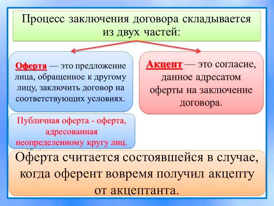 Схема договора оферты