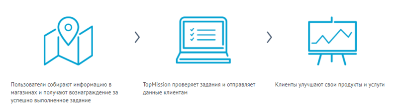 Topmission.